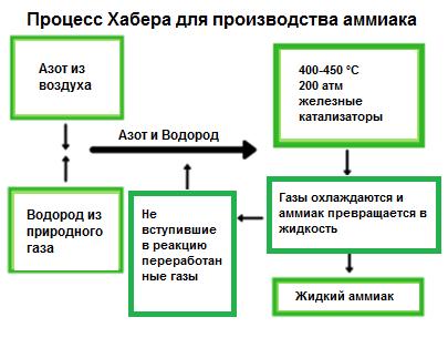 Процесс Хербера для производства аммиака