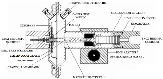 мембранным устройством под