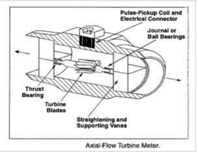 Турбинный расходомер / Сиб